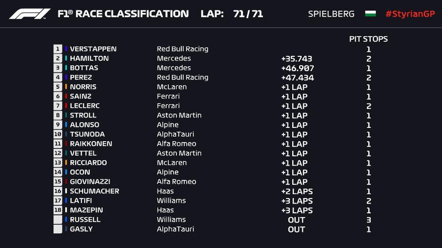 Tot mai sigur pe el! Max Verstappen câștigă pe circuitul de casă, la Spielberg, a patra sa victorie din acest sezon