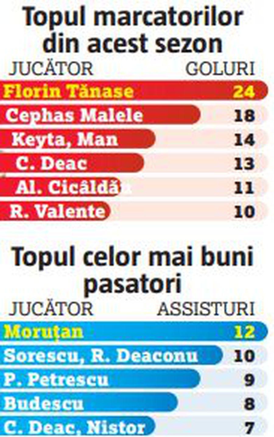 """FCSB a făcut """"eventul""""  » Tănase și Moruțan au spart tiparele într-un sezon eșuat pentru echipa lui Becali"""