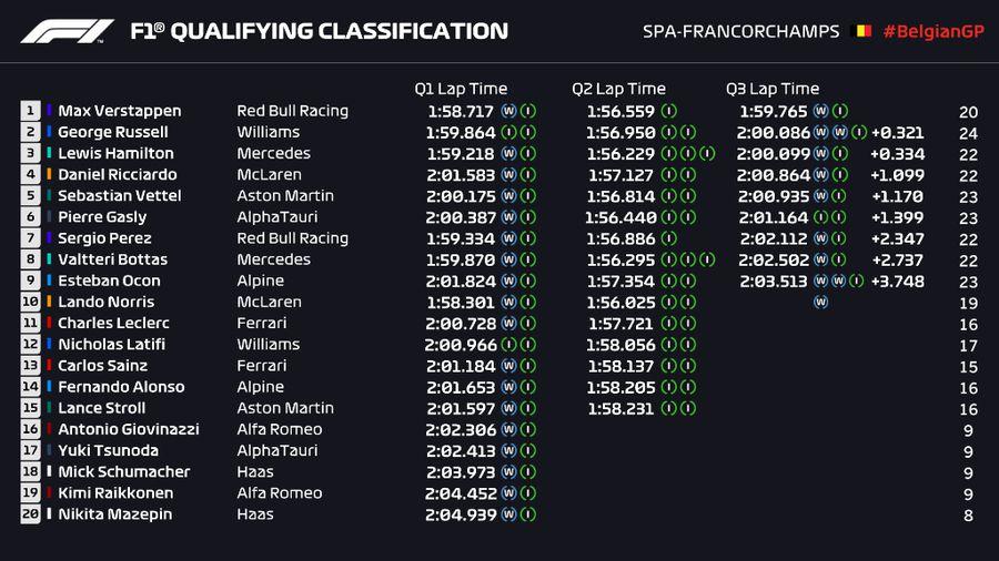 FORMULA 1. Marele Premiu al Belgiei a ținut doar două tururi! Max Verstappen, desemnat câștigător