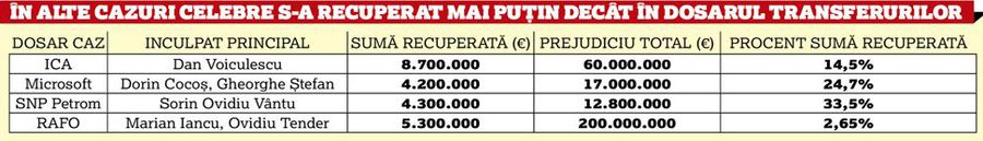 EXCLUSIV ANAF a obosit în Dosarul Transferurilor » Câți bani a recuperat statul de la condamnați din mai 2017 și până în prezent