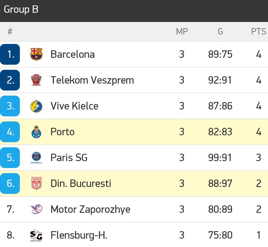 Dinamo, eșec dramatic în meciul cu Porto din Liga Campionilor! Bannour a lovit bara în ultima secundă